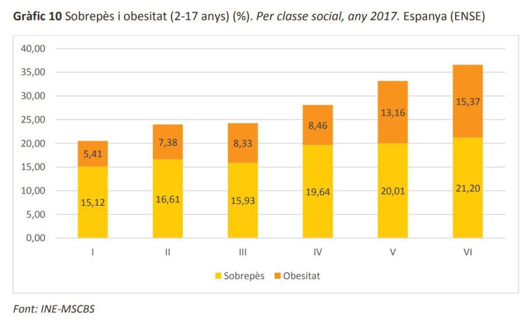 La classe social condiciona la salut dels infants